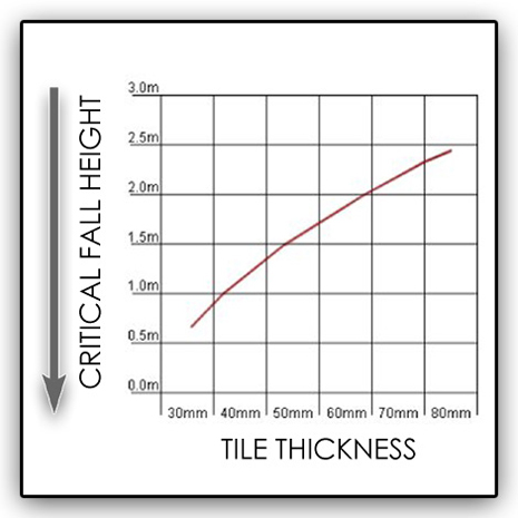 Critical Fall Height Graph Vs tile Thickness